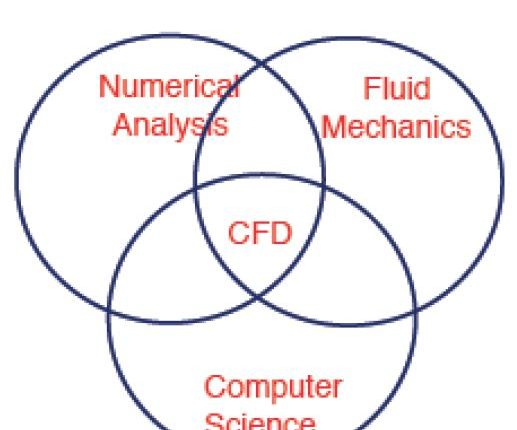 What-is-cfd