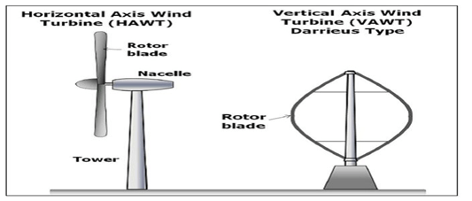 Wind-turbine-everything-1