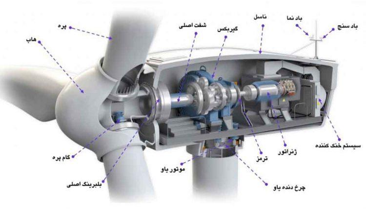 Wind-turbine-everything (12)