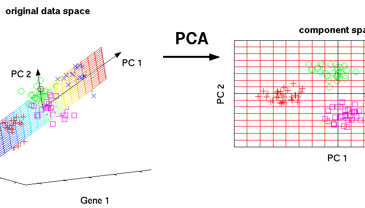 machine-learning-Principal Component Analysis