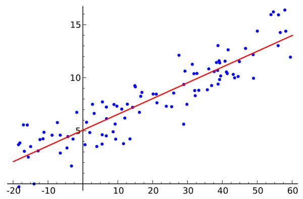 machine-learning-linear-regression