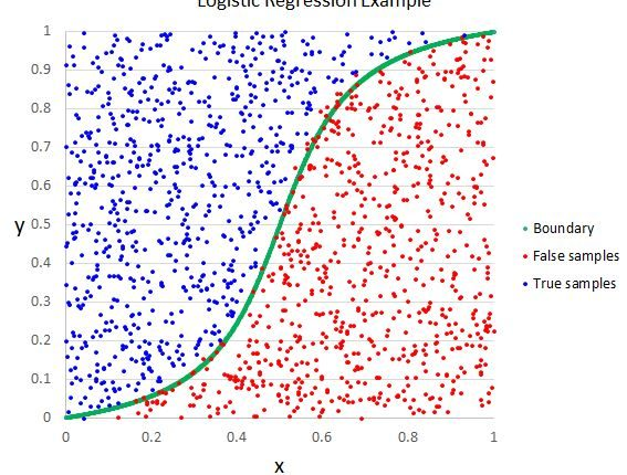 machine-learning-logistic-regression-example