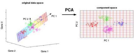 machine-learning-pcanalysis