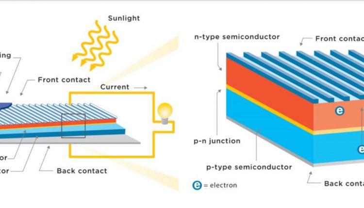 Solar-energy-panel