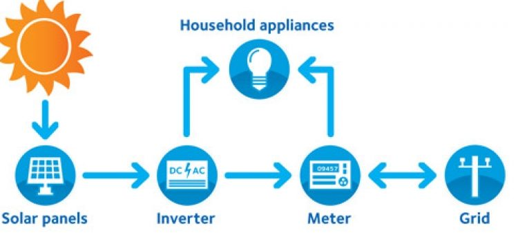 solar-energy-how-it-works