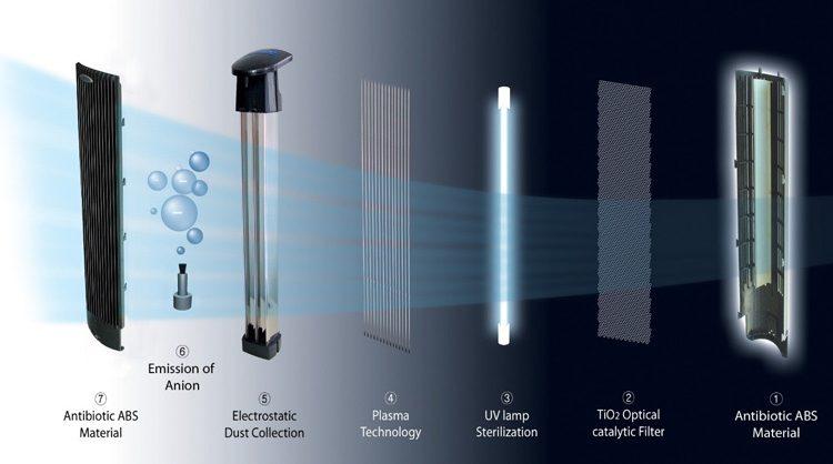 air-purification (2)
