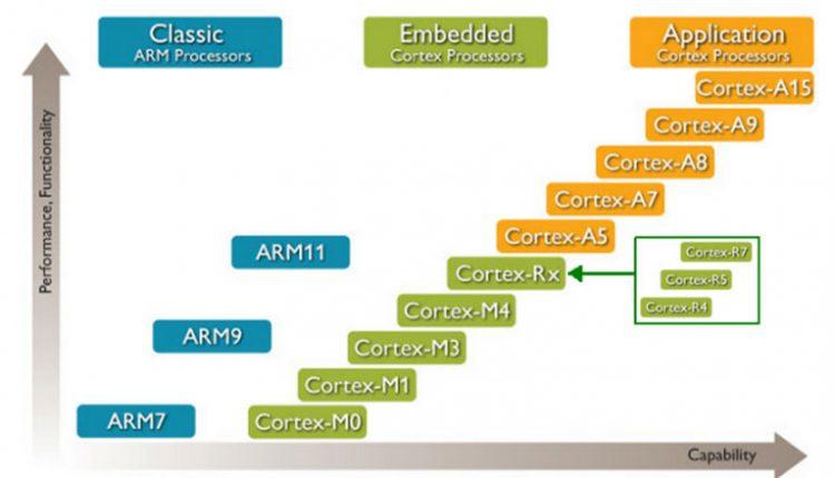 ARM_Type
