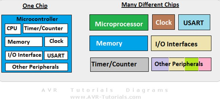 Microcontroller-Microprocessor