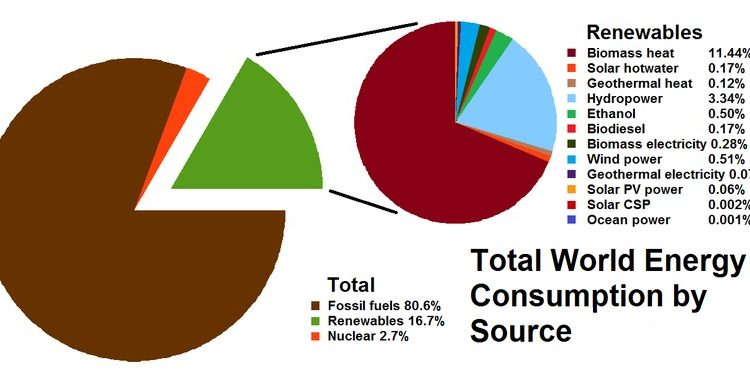 ۸۰۰px-Total_World_Energy_Consumption_by_Source_2010