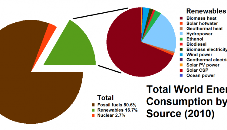 Total_World_Energy_Consumption_by_Source_2010