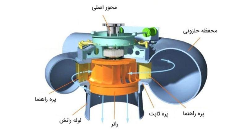 Francis-turbine-components