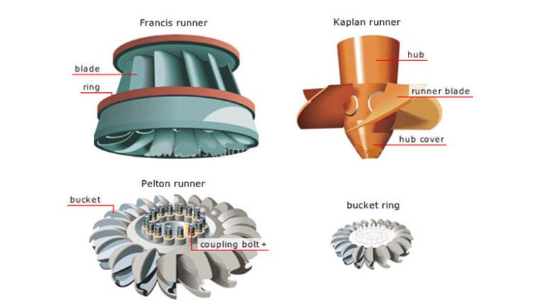 kind of turbine