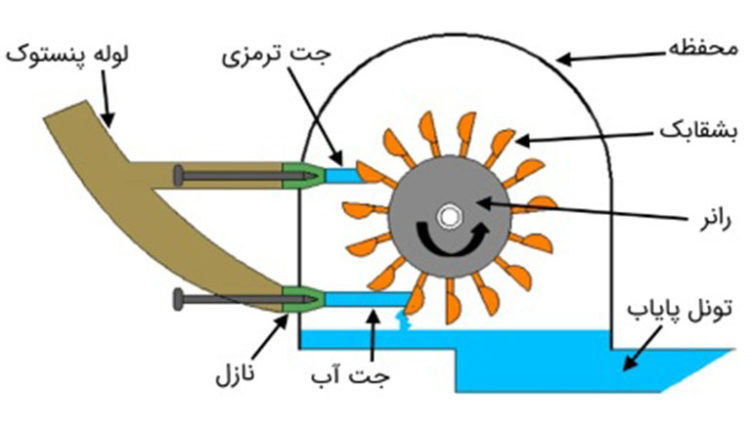 pelton-wheel-components